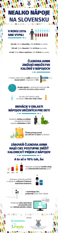 Nealko nápoje na Slovensku Infografika
