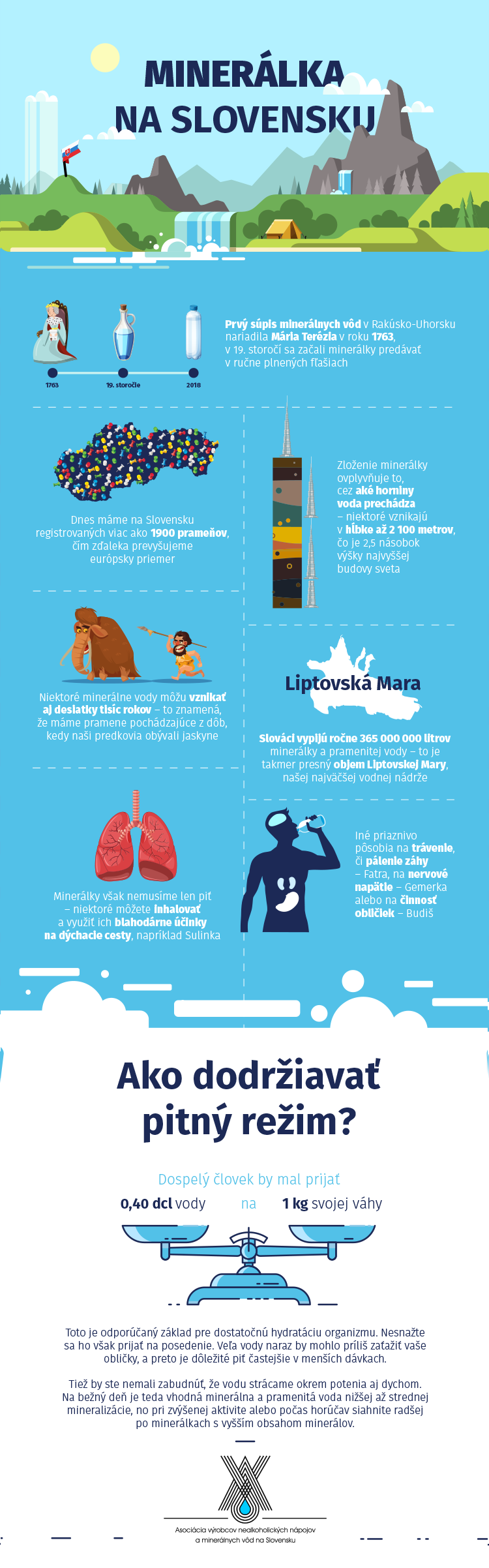 Infografika mineralky na slovensku historia