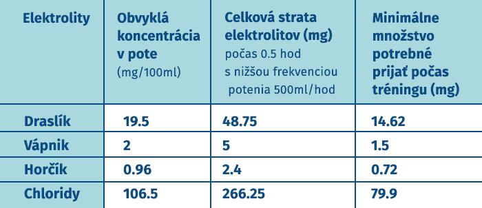 Tabuľka strata elektrolytov