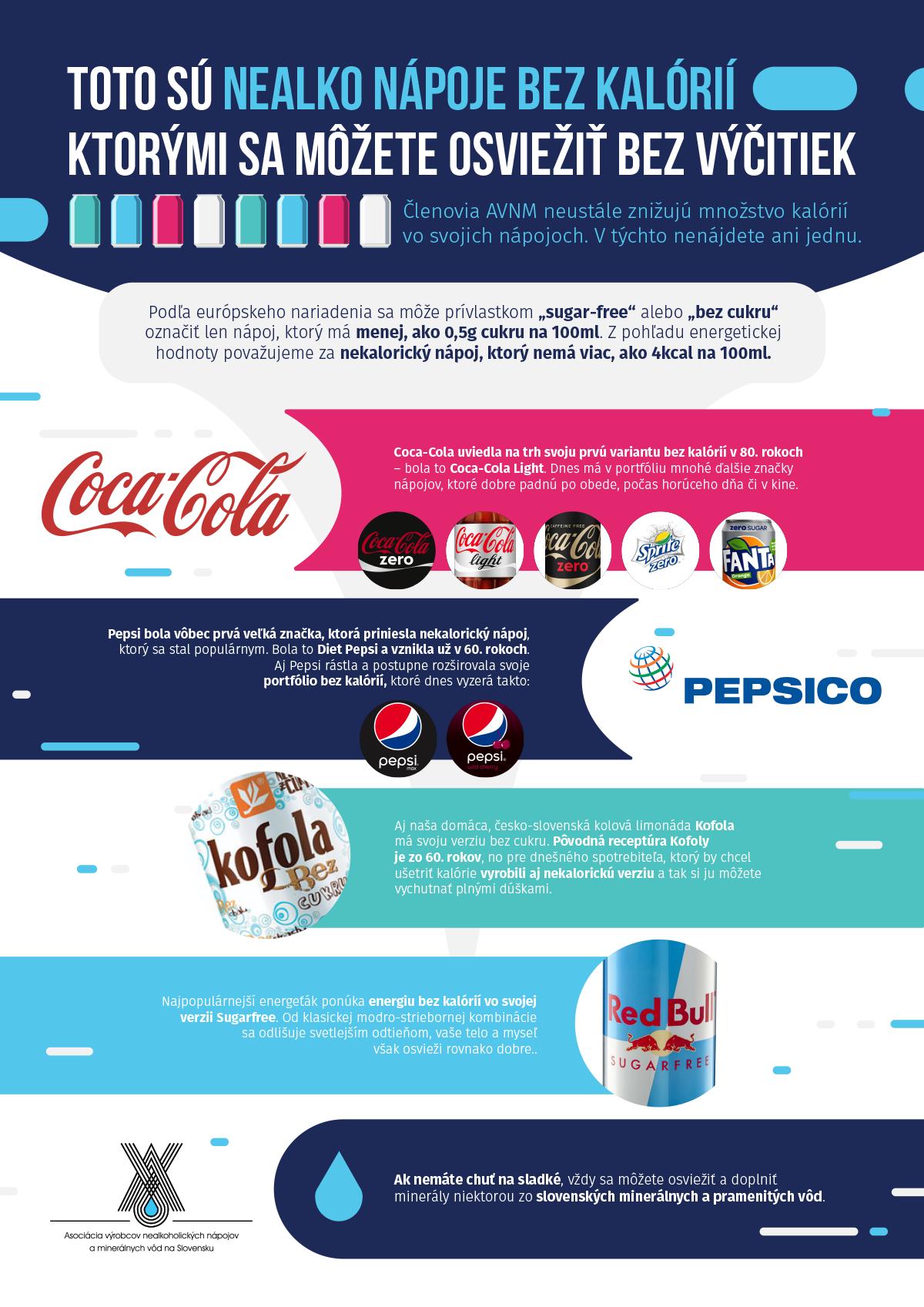 infografika nekaloricke napoje