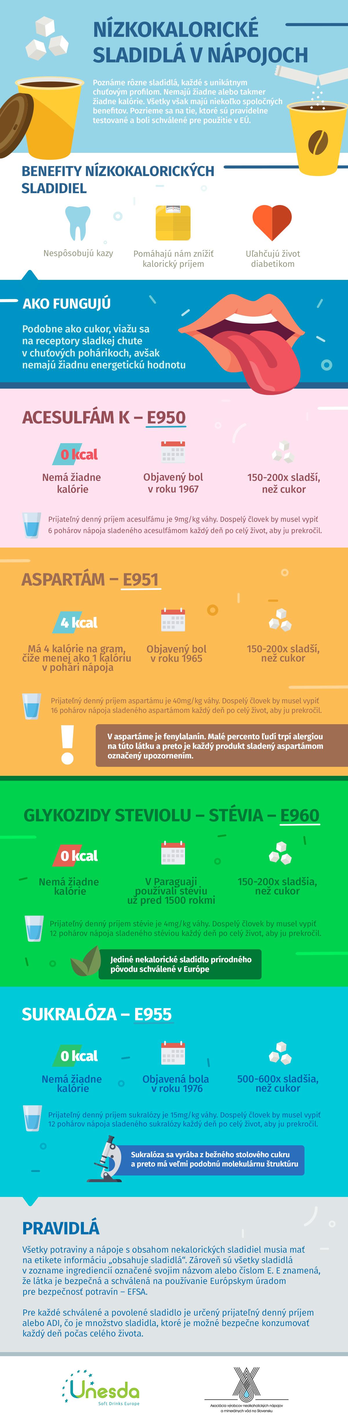 Infografika nekaloricke sladidla
