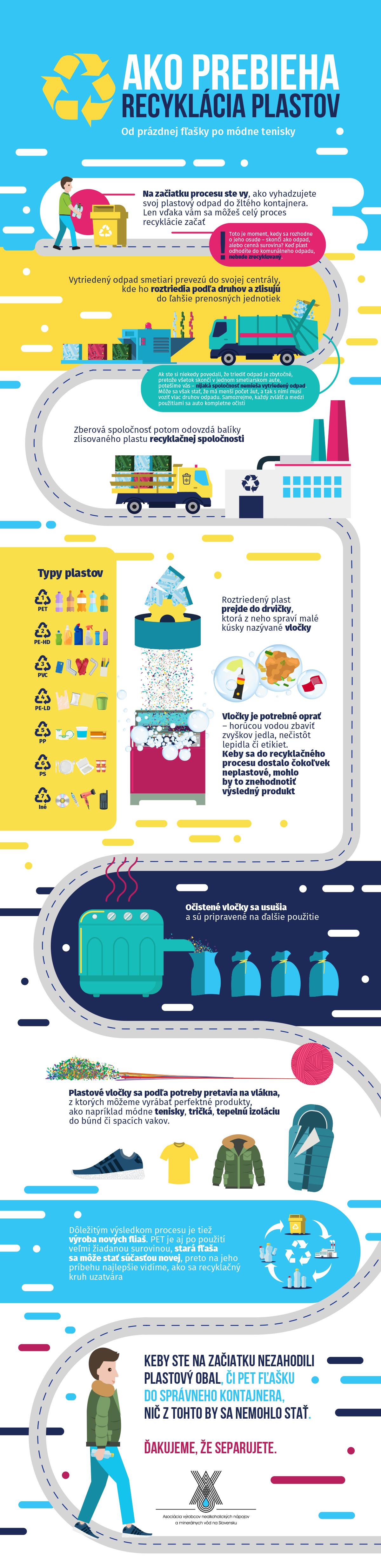 infografika ako prebieha recyklacia plastov